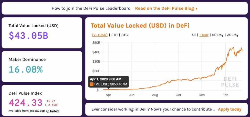 DeFi市場規模